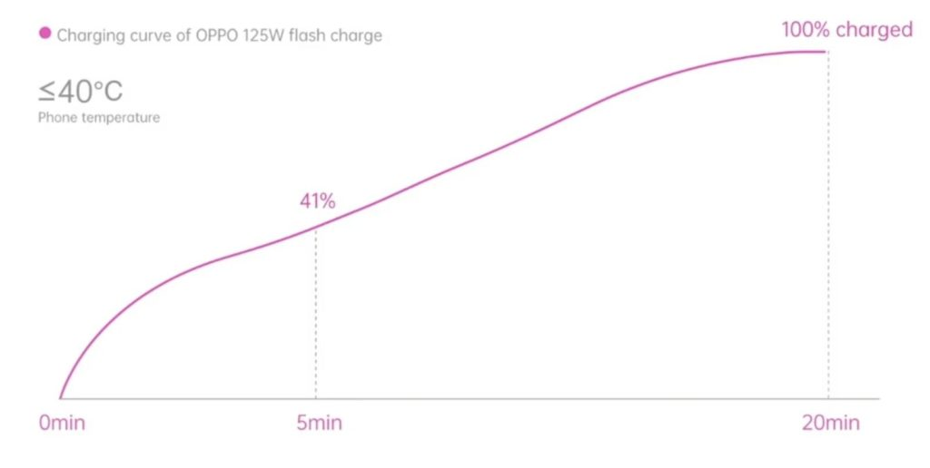 temp graph of oppo 125w charger