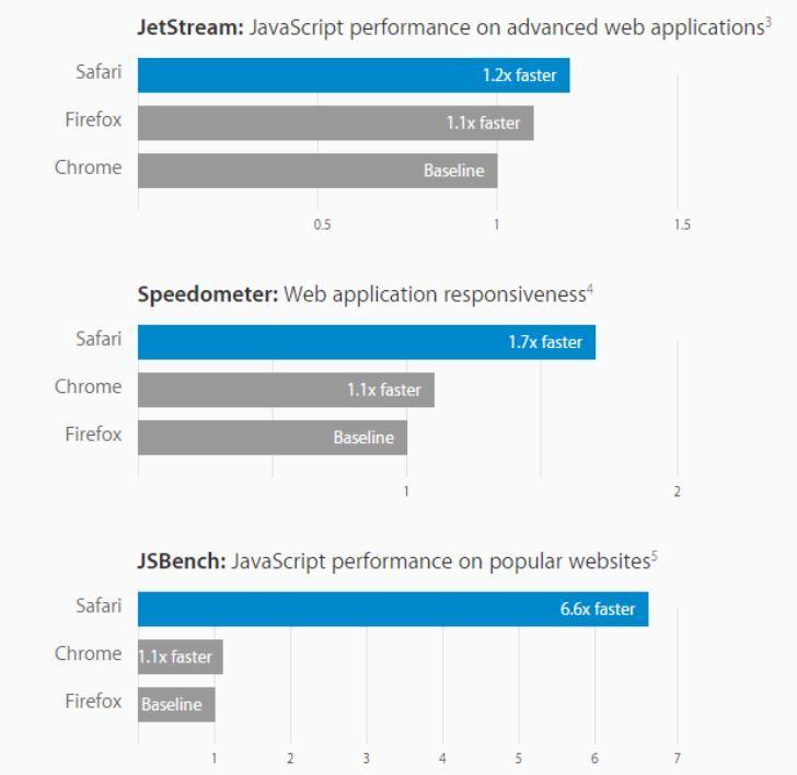 Safari Browser benchmark