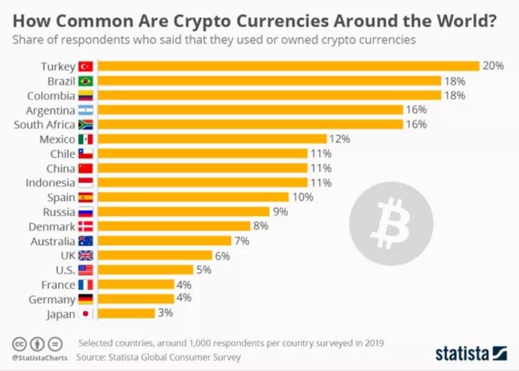 demands of cryptocurrency