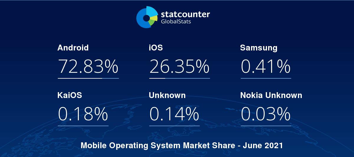 global mobile os market share