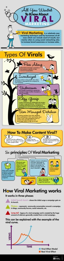 infographic-all-you-wanted-to-know-about-viral-marketing