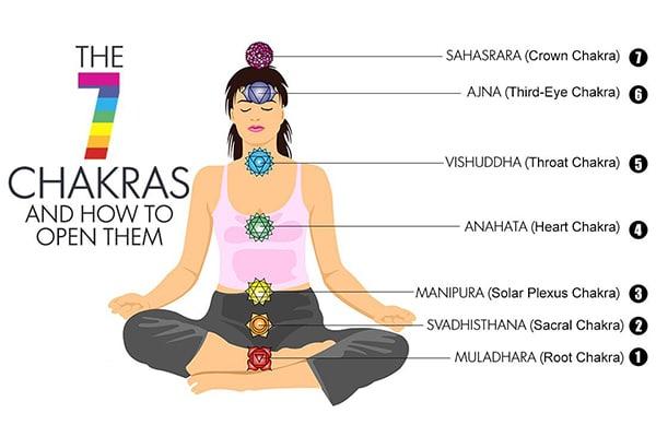 seven-chakras-final