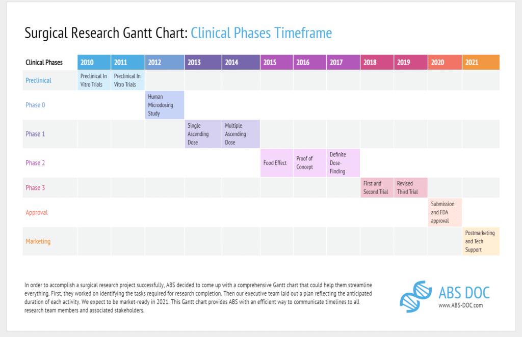 surgical research gantt Chart