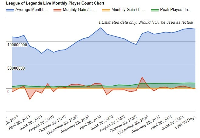 league of legends monthly players chart